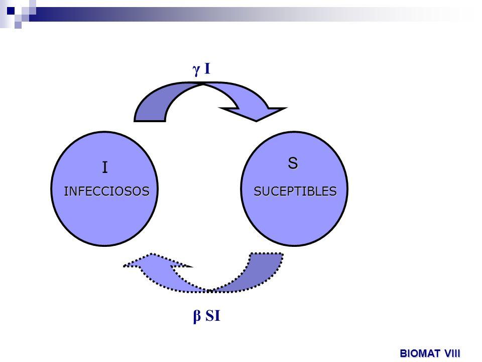 INFECCIOSOSSUCEPTIBLES I S γ I β SI