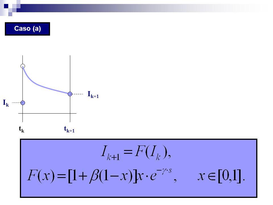 Caso (a) tktk t k+1 IkIk I k+1
