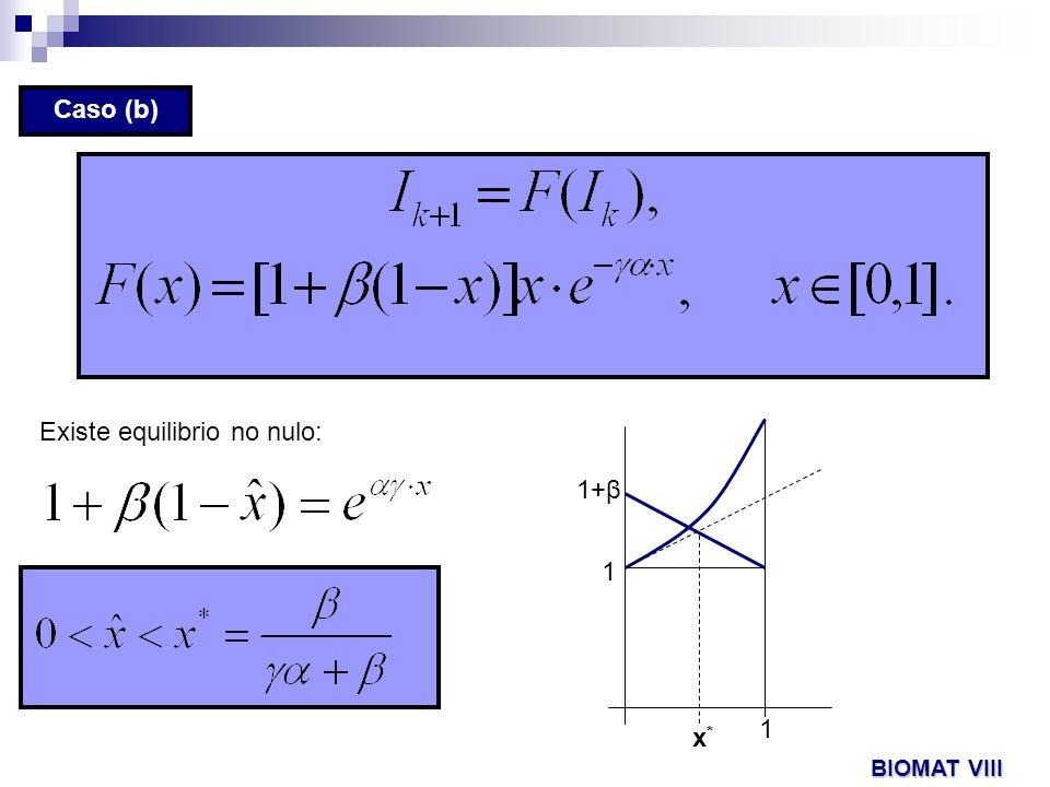 Caso (b) Existe equilibrio no nulo: 1 1 1+β x*x* BIOMAT VIII