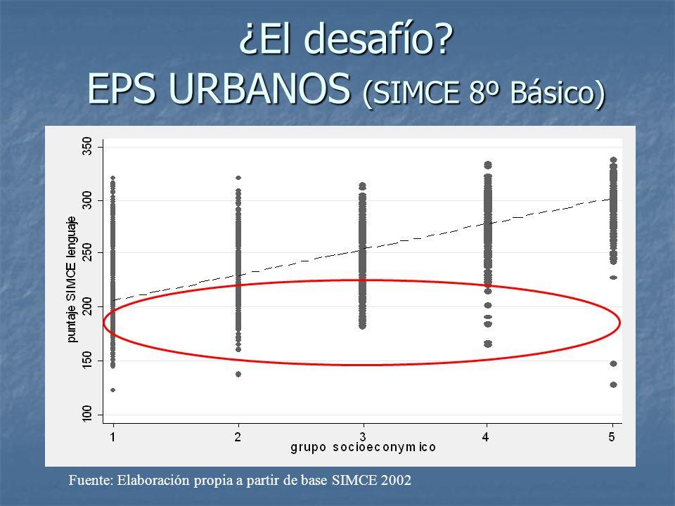 ¿El desafío? EPS URBANOS (SIMCE 8º Básico) Fuente: Elaboración propia a partir de base SIMCE 2002