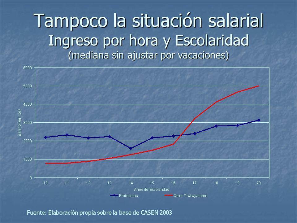 Tampoco la situación salarial Ingreso por hora y Escolaridad (mediana sin ajustar por vacaciones) Fuente: Elaboración propia sobre la base de CASEN 20