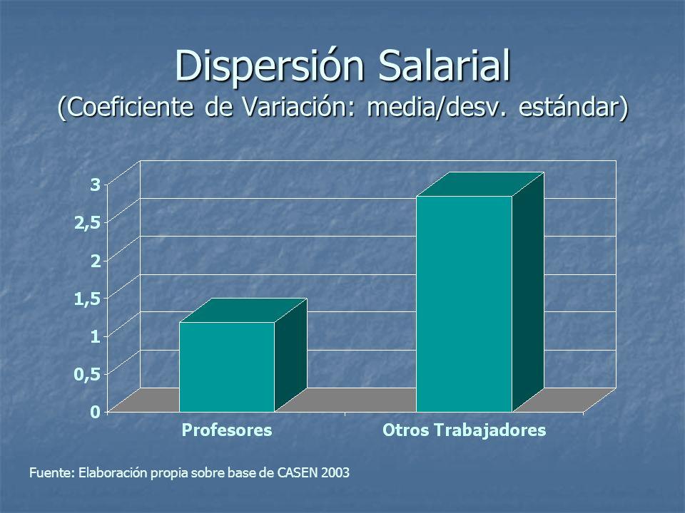 Dispersión Salarial (Coeficiente de Variación: media/desv. estándar) Fuente: Elaboración propia sobre base de CASEN 2003
