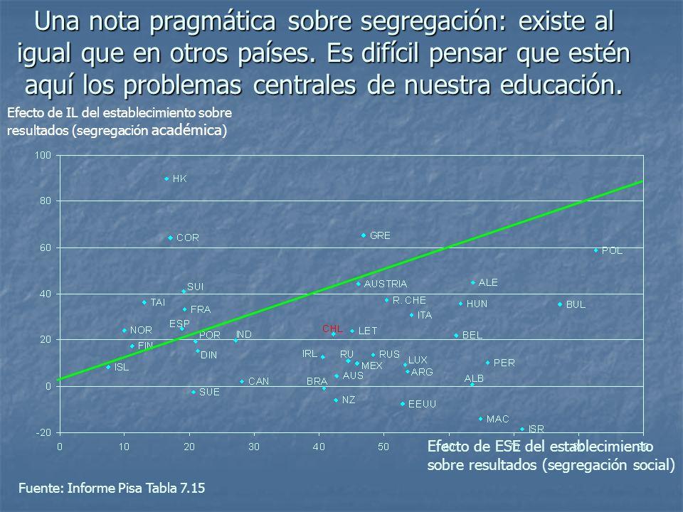 Una nota pragmática sobre segregación: existe al igual que en otros países. Es difícil pensar que estén aquí los problemas centrales de nuestra educac