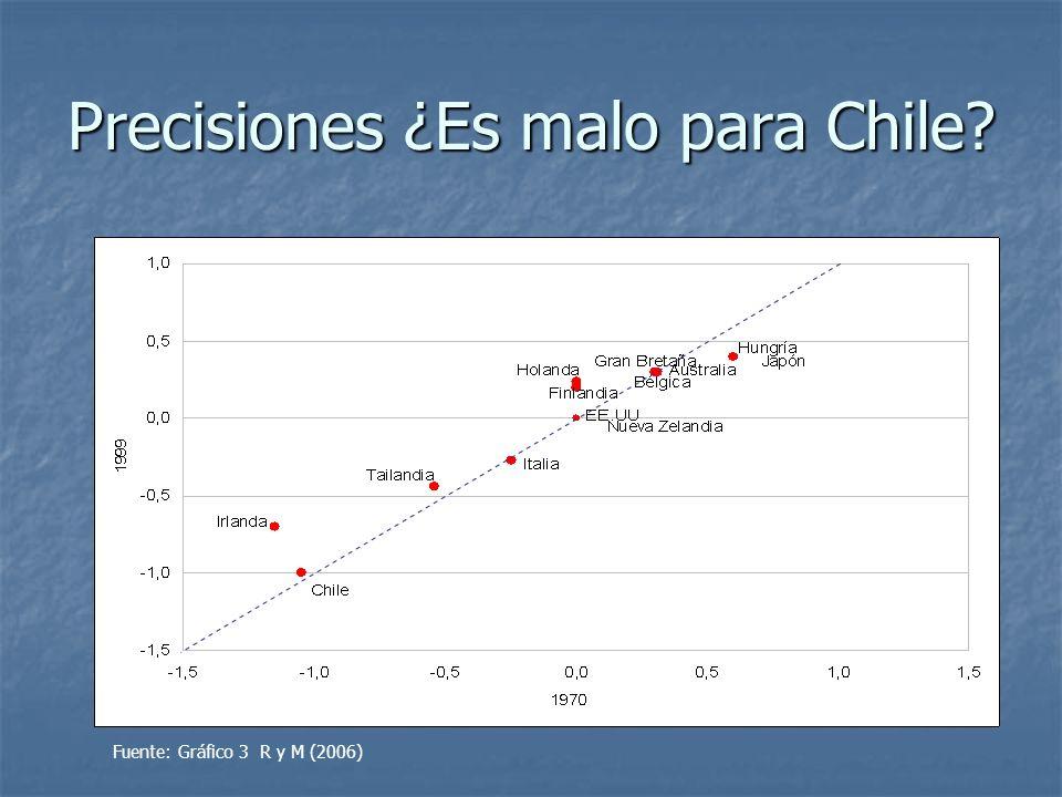 Precisiones ¿Es malo para Chile? Fuente: Gráfico 3 R y M (2006)