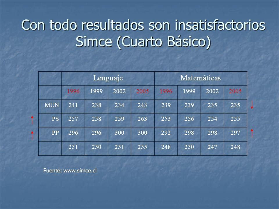 Con todo resultados son insatisfactorios Simce (Cuarto Básico) LenguajeMatemáticas 19961999200220051996199920022005 MUN241238234243239 235 PS257258259