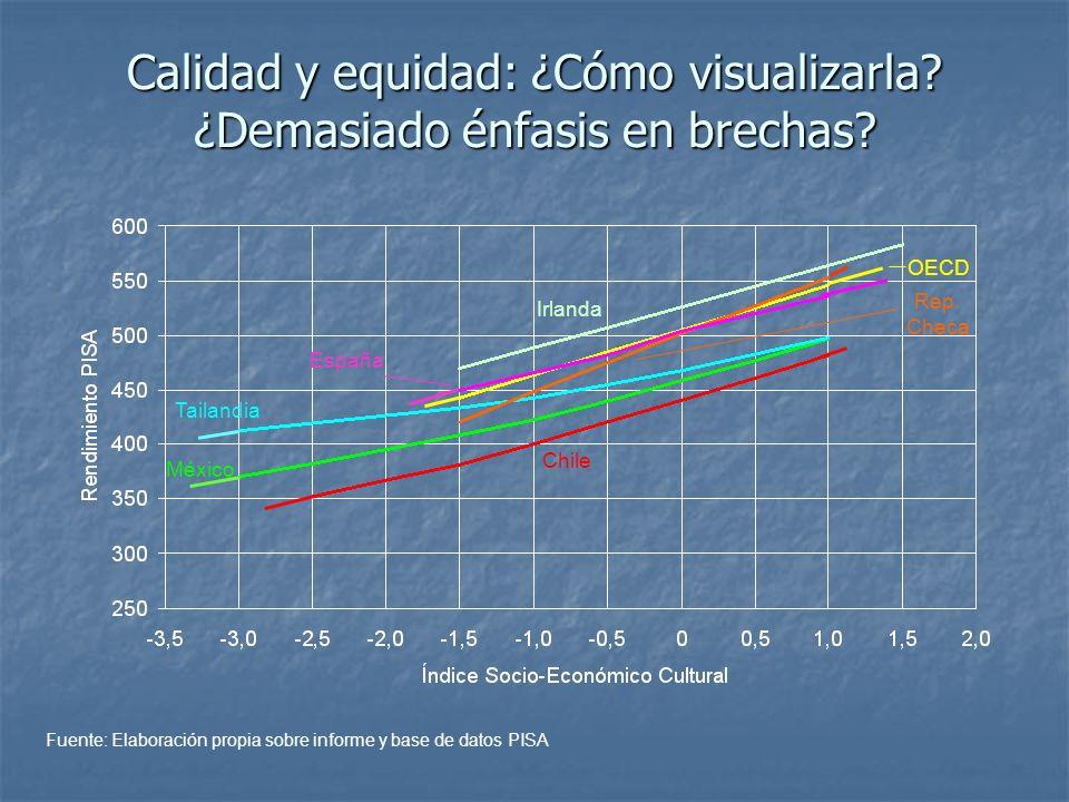 Calidad y equidad: ¿Cómo visualizarla? ¿Demasiado énfasis en brechas? Irlanda OECD España Rep. Checa Chile México Tailandia Fuente: Elaboración propia