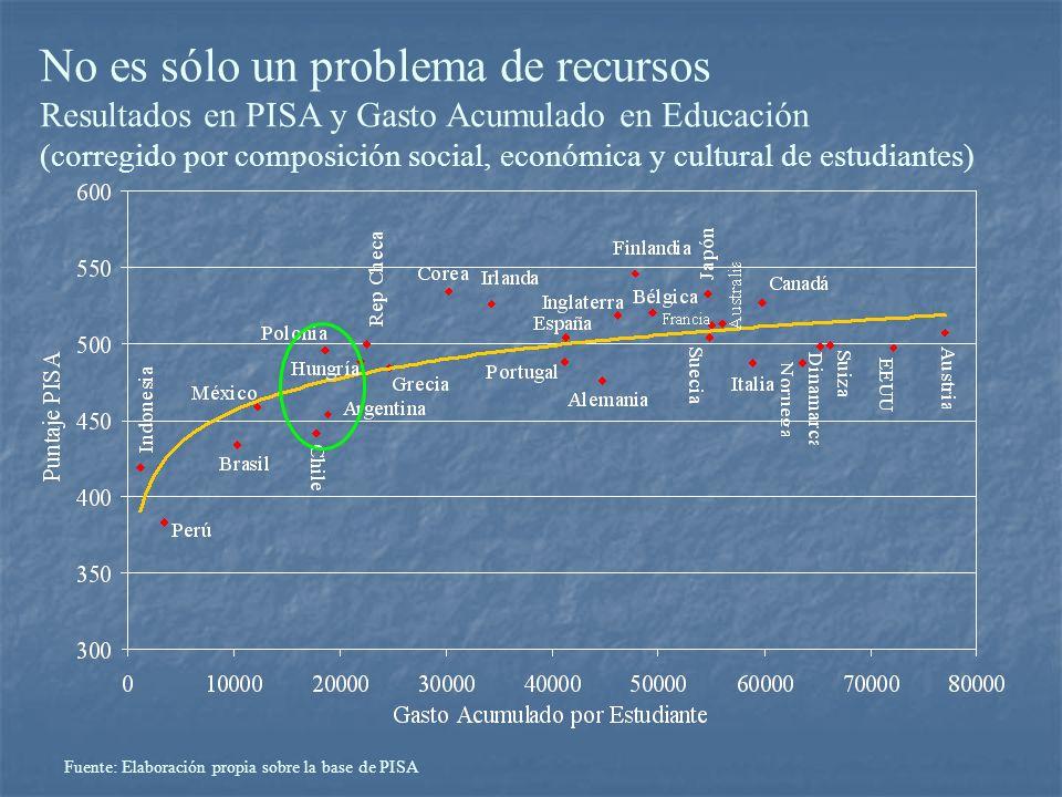 No es sólo un problema de recursos Resultados en PISA y Gasto Acumulado en Educación (corregido por composición social, económica y cultural de estudi
