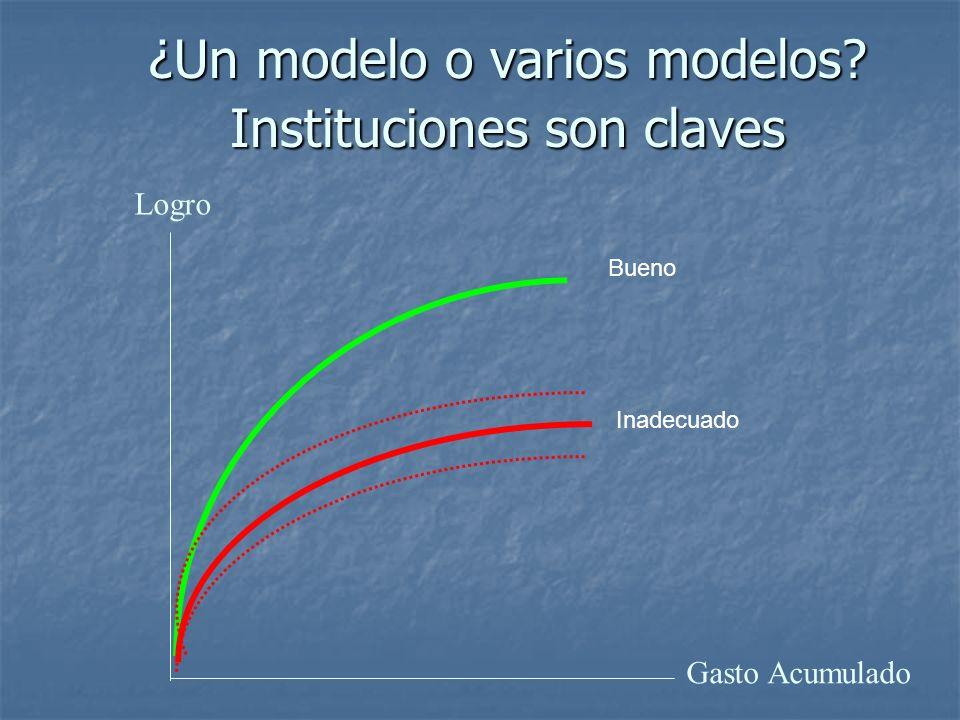 ¿Un modelo o varios modelos? Instituciones son claves Gasto Acumulado Logro Bueno Inadecuado