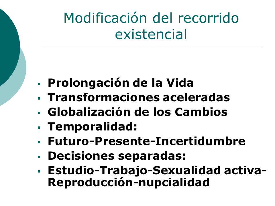 Modificación del recorrido existencial Prolongación de la Vida Transformaciones aceleradas Globalización de los Cambios Temporalidad: Futuro-Presente-