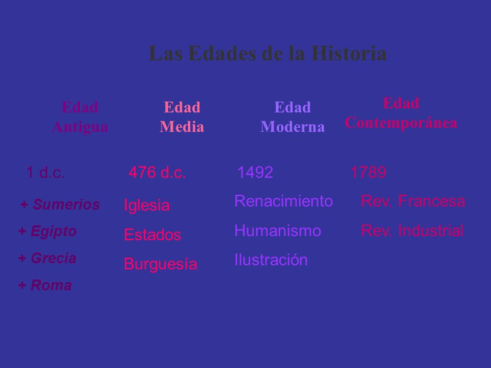Las Edades de la Historia Edad Antigua Edad Media Edad Moderna Edad Contemporánea 1 d.c. 476 d.c. 1492 1789 + Sumerios + Egipto + Grecia + Roma Rev. F