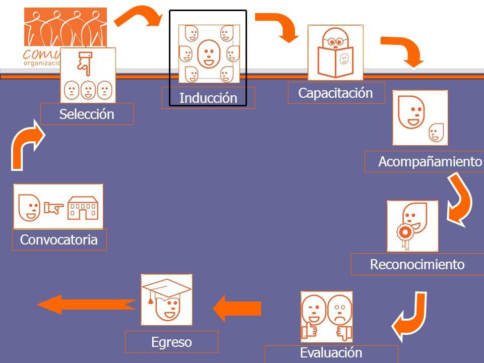 Inducción Convocatoria Selección Capacitación Evaluación Egreso Acompañamiento Reconocimiento
