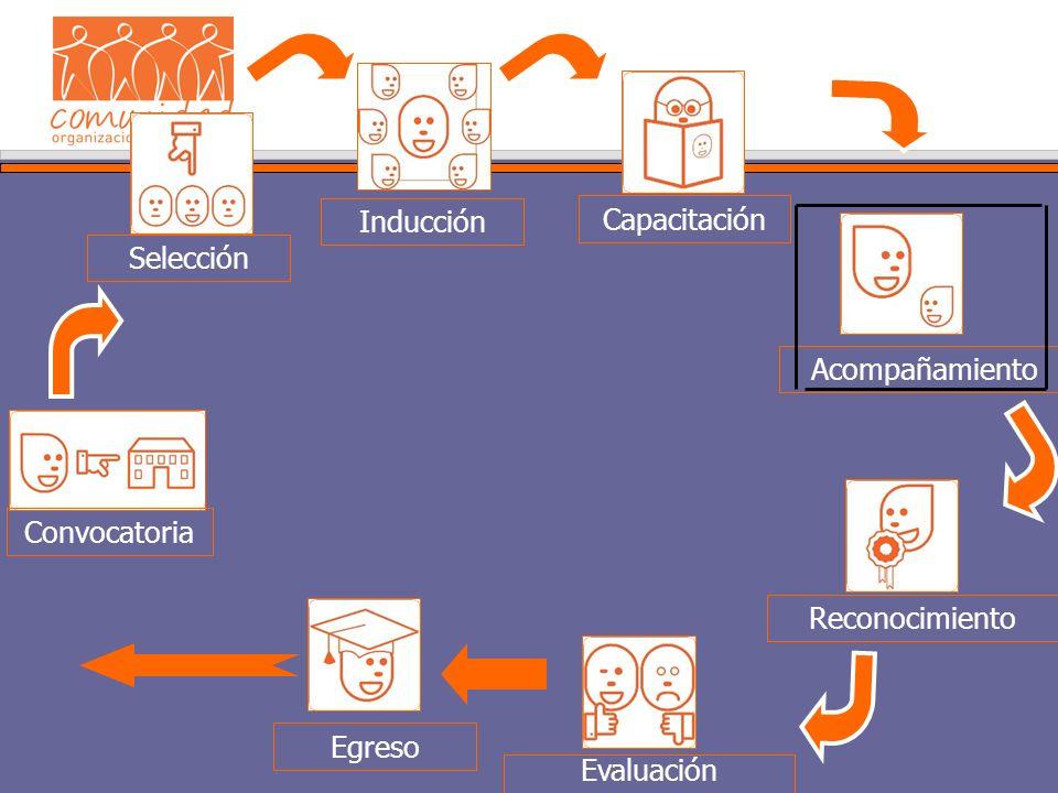 Convocatoria Selección Inducción Capacitación Evaluación Egreso Acompañamiento Reconocimiento