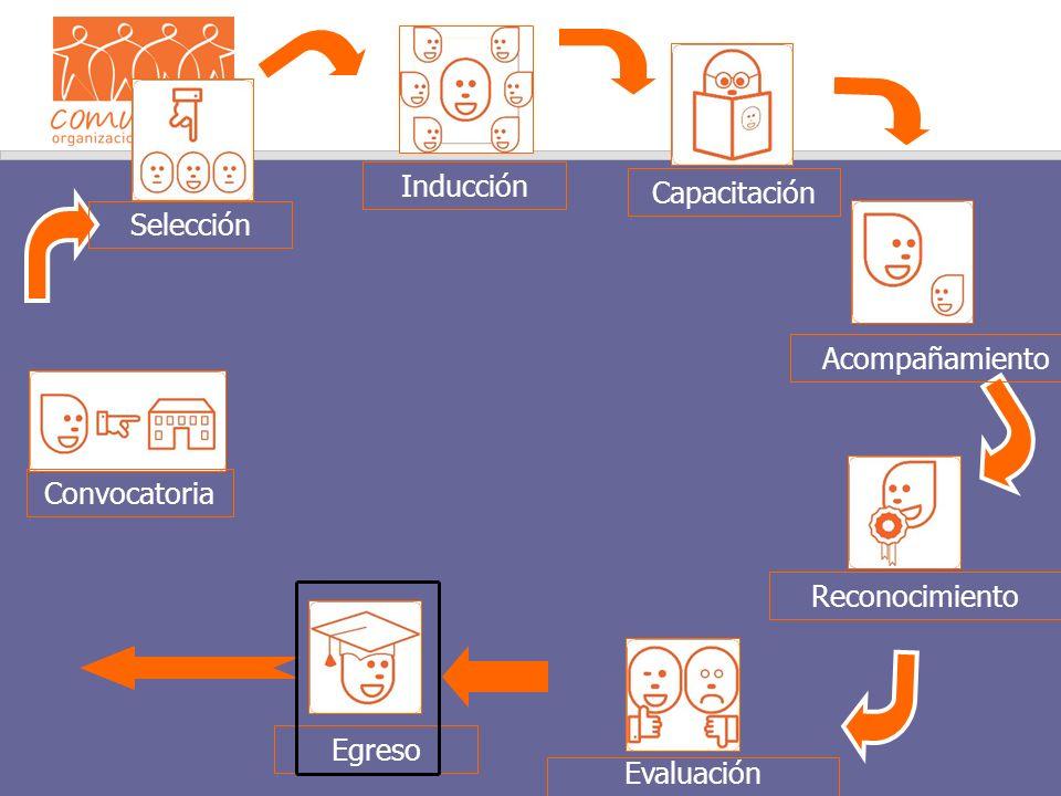 Convocatoria Selección Inducción Capacitación Reconocimiento Evaluación Egreso Acompañamiento