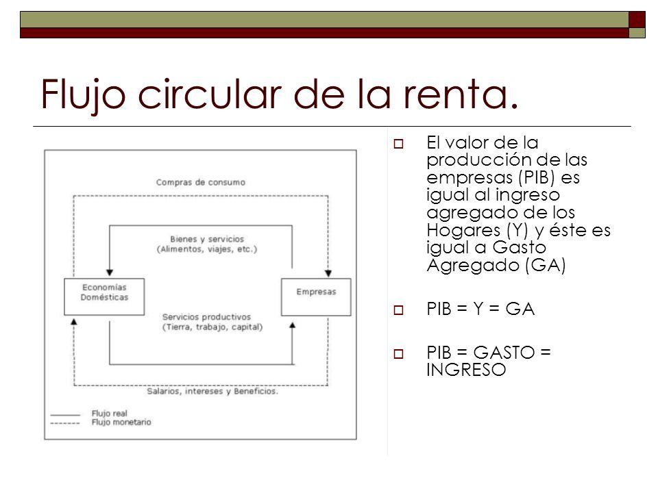 Flujo circular de la renta. El valor de la producción de las empresas (PIB) es igual al ingreso agregado de los Hogares (Y) y éste es igual a Gasto Ag