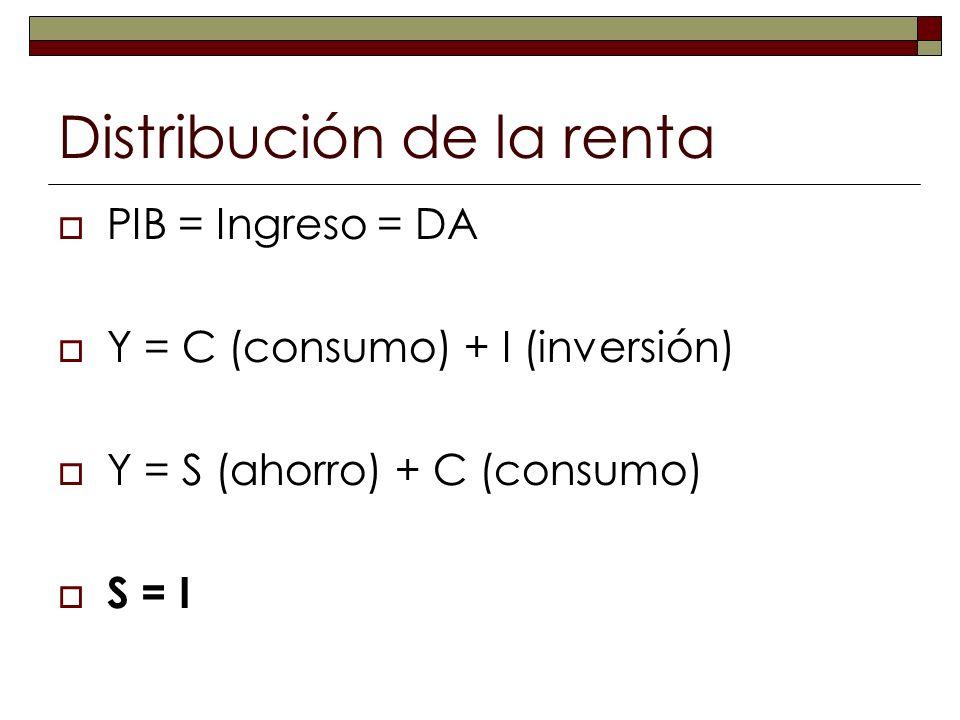 Distribución de la renta PIB = Ingreso = DA Y = C (consumo) + I (inversión) Y = S (ahorro) + C (consumo) S = I