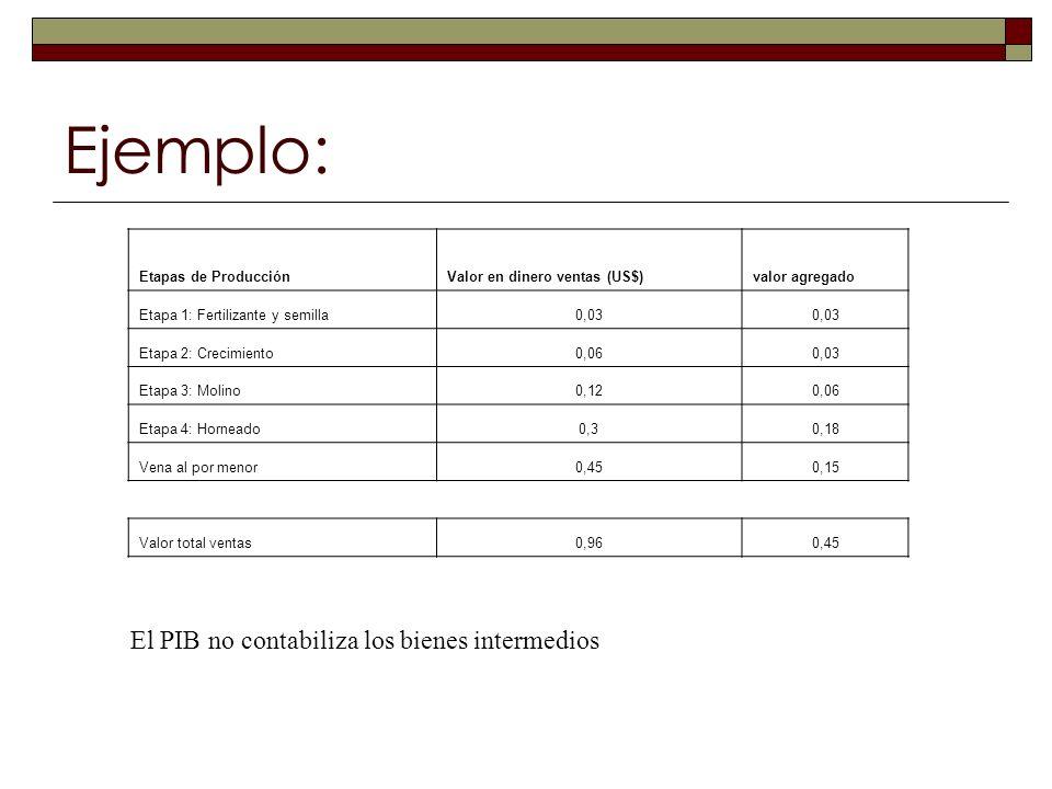 Ejemplo: Etapas de ProducciónValor en dinero ventas (US$)valor agregado Etapa 1: Fertilizante y semilla0,03 Etapa 2: Crecimiento0,060,03 Etapa 3: Moli