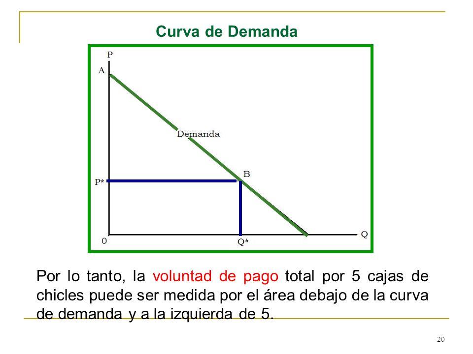 20 Curva de Demanda Por lo tanto, la voluntad de pago total por 5 cajas de chicles puede ser medida por el área debajo de la curva de demanda y a la i