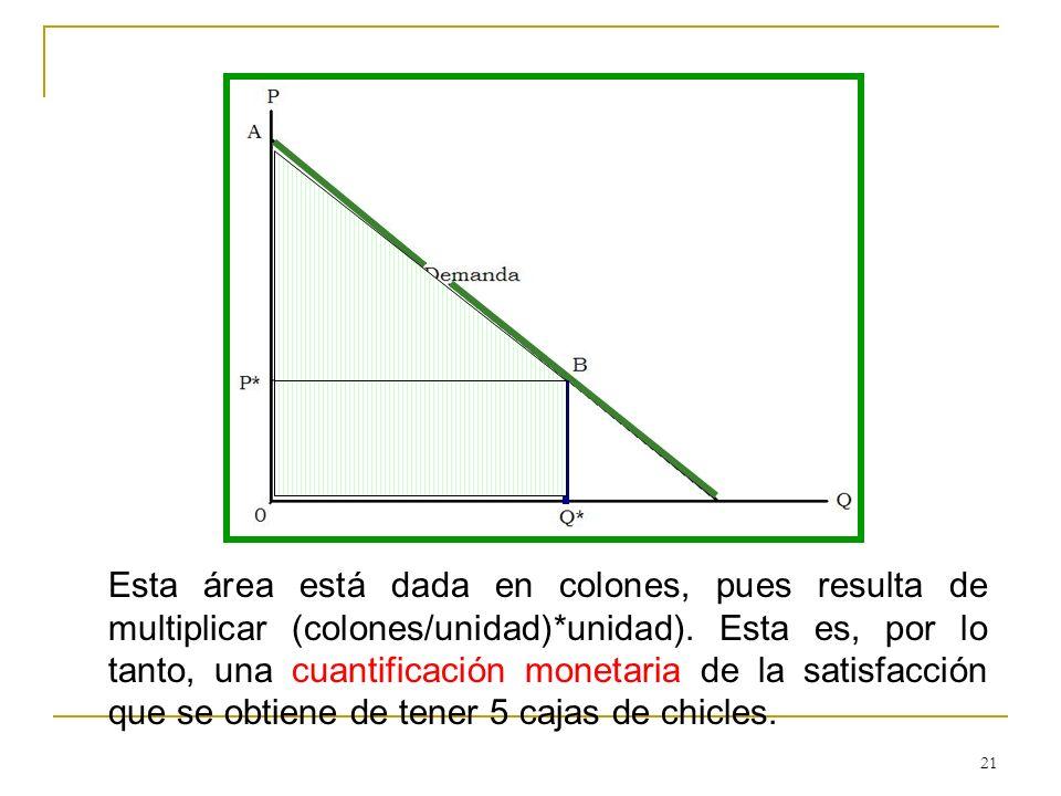 21 Esta área está dada en colones, pues resulta de multiplicar (colones/unidad)*unidad). Esta es, por lo tanto, una cuantificación monetaria de la sat