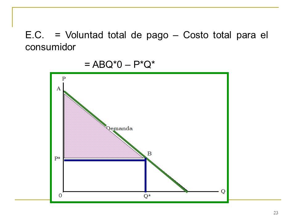 23 E.C. = Voluntad total de pago – Costo total para el consumidor = ABQ*0 – P*Q*