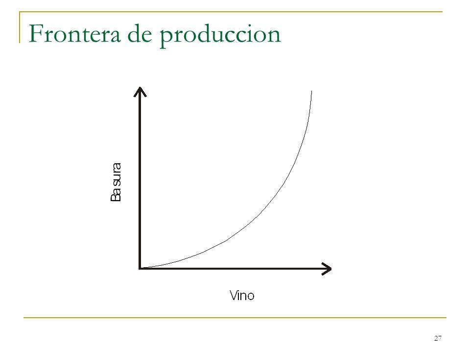 27 Frontera de produccion