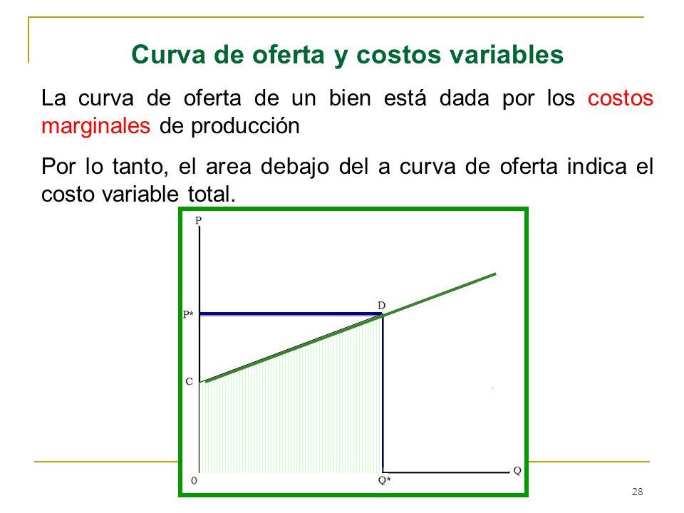 28 Curva de oferta y costos variables La curva de oferta de un bien está dada por los costos marginales de producción Por lo tanto, el area debajo del