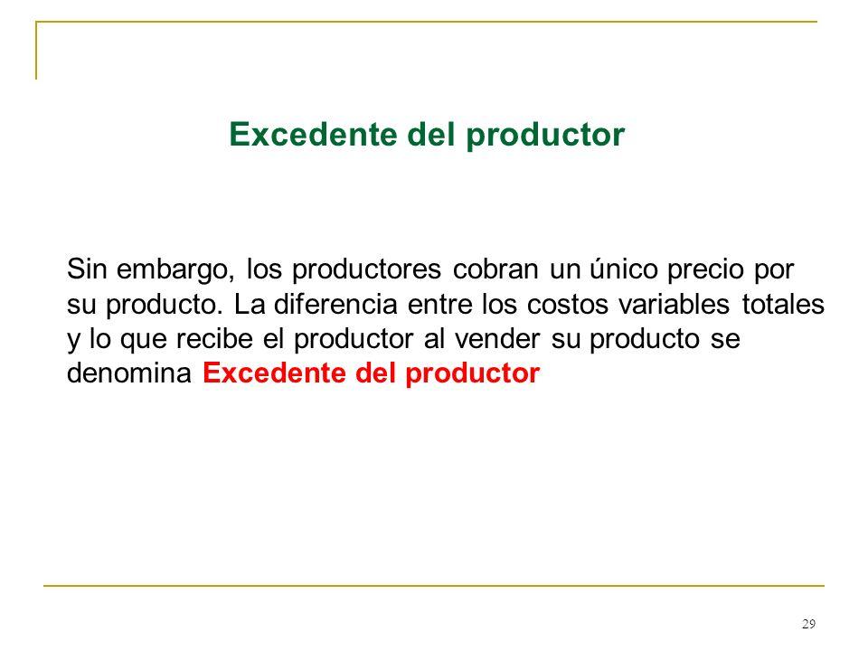 29 Excedente del productor Sin embargo, los productores cobran un único precio por su producto. La diferencia entre los costos variables totales y lo