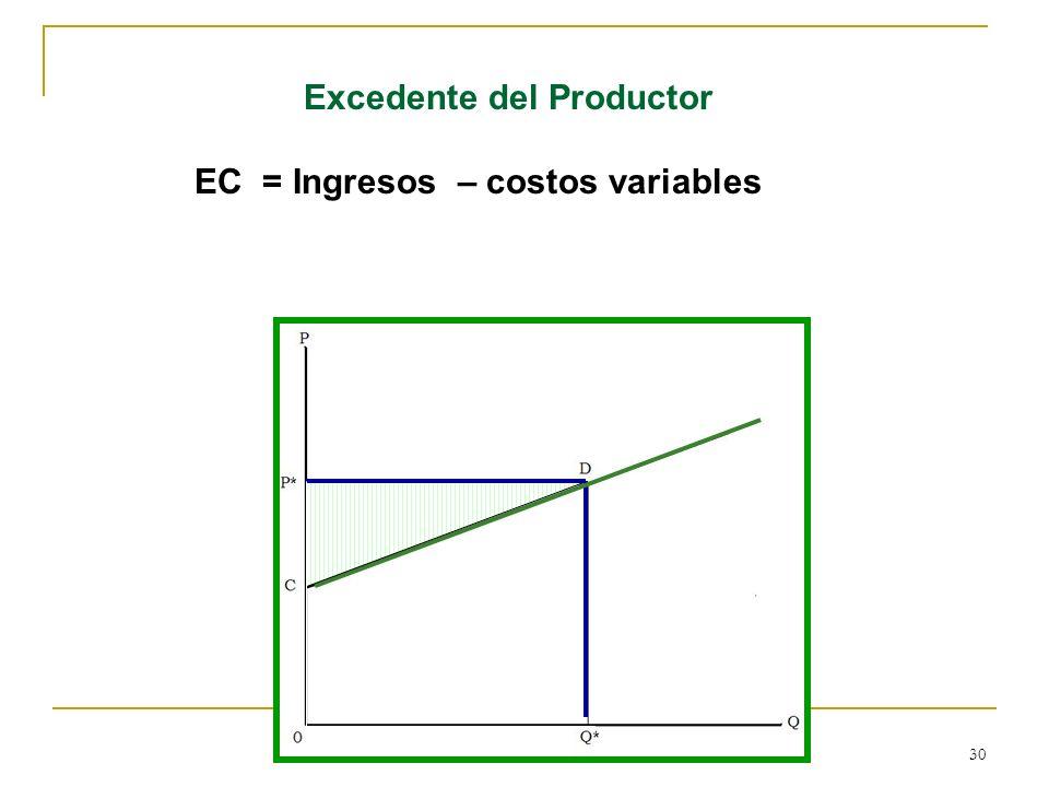 30 Excedente del Productor EC = Ingresos – costos variables