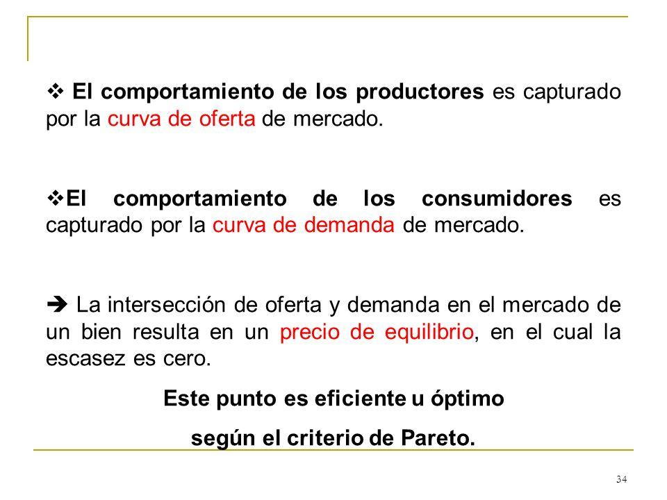 34 El comportamiento de los productores es capturado por la curva de oferta de mercado. El comportamiento de los consumidores es capturado por la curv