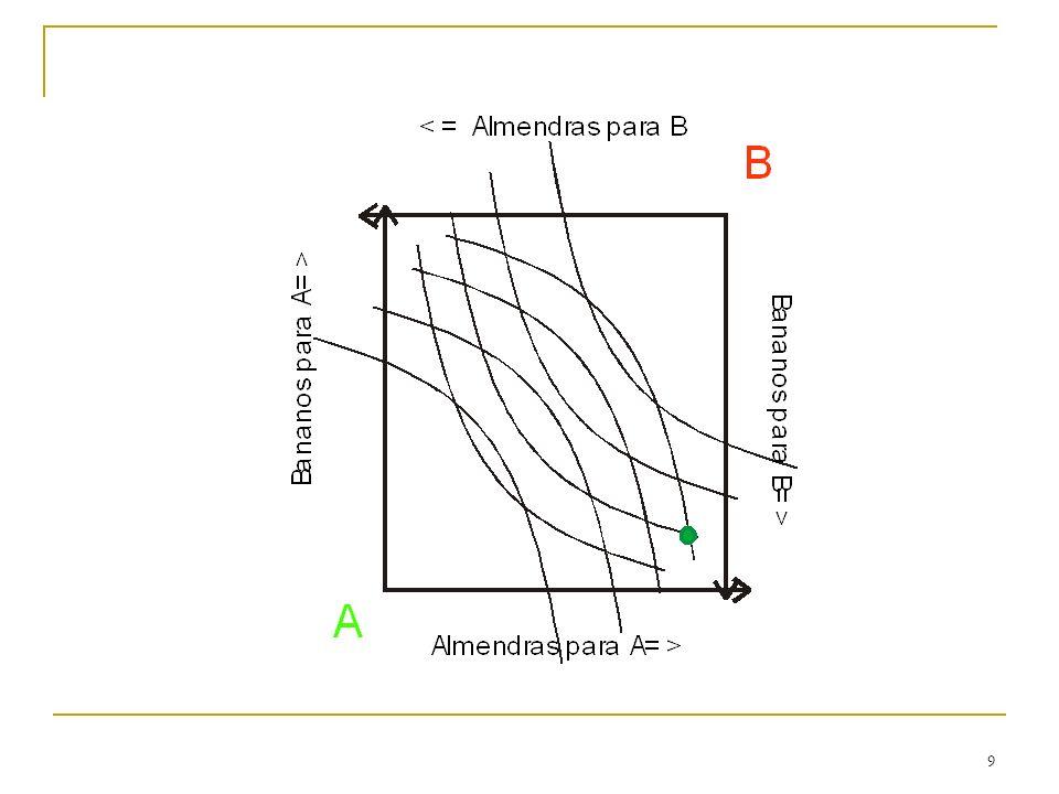 20 Curva de Demanda Por lo tanto, la voluntad de pago total por 5 cajas de chicles puede ser medida por el área debajo de la curva de demanda y a la izquierda de 5.