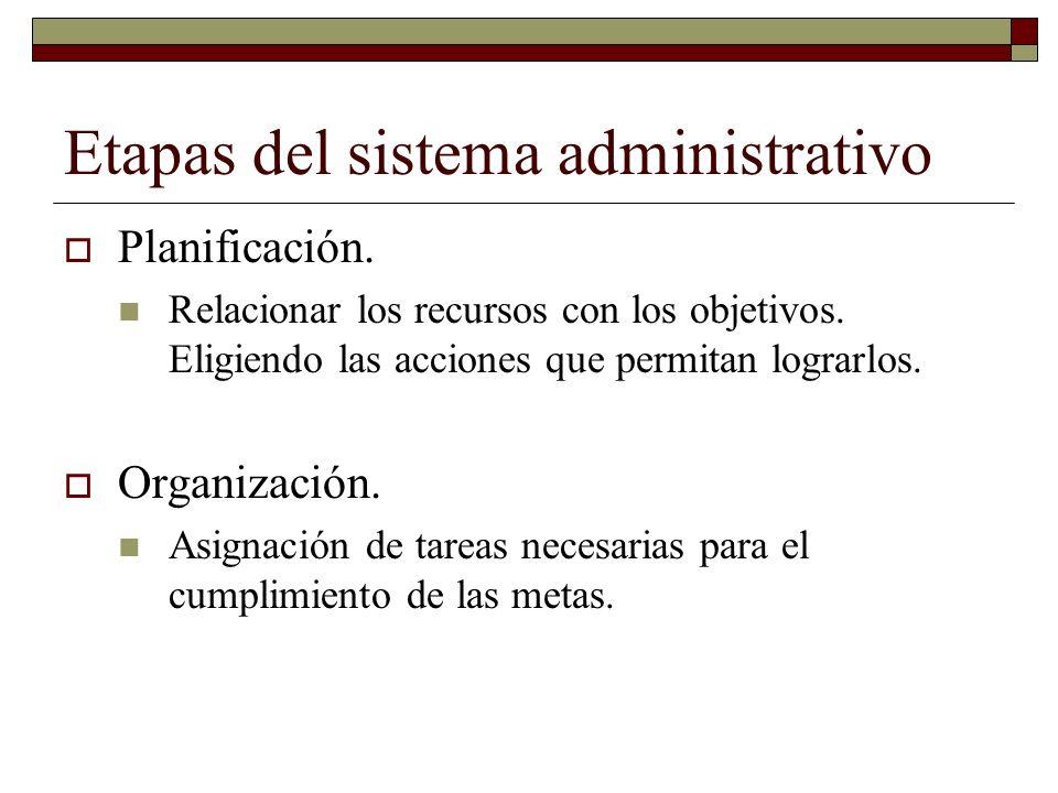 Etapas del sistema administrativo Dirección.