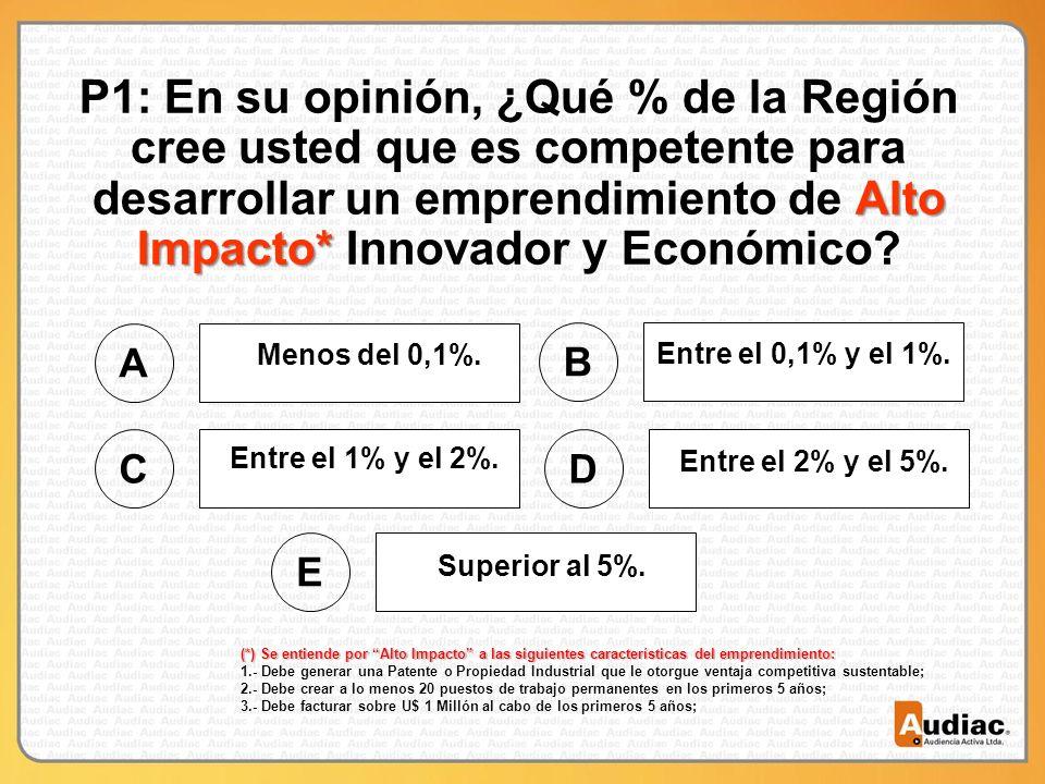 Alto Impacto* P1: En su opinión, ¿Qué % de la Región cree usted que es competente para desarrollar un emprendimiento de Alto Impacto* Innovador y Económico.