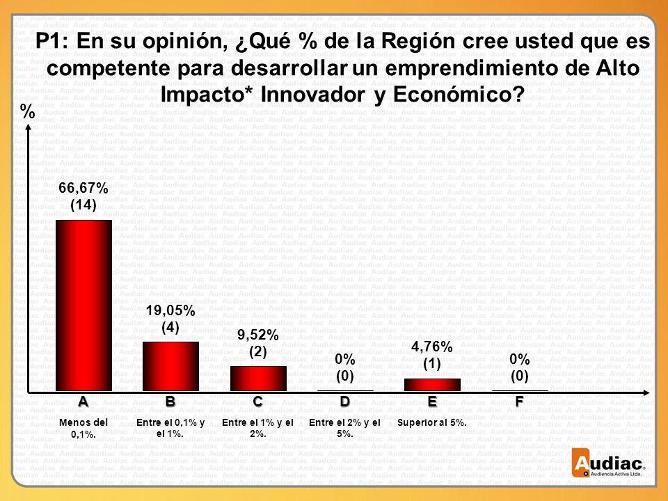 % P1: En su opinión, ¿Qué % de la Región cree usted que es competente para desarrollar un emprendimiento de Alto Impacto* Innovador y Económico.