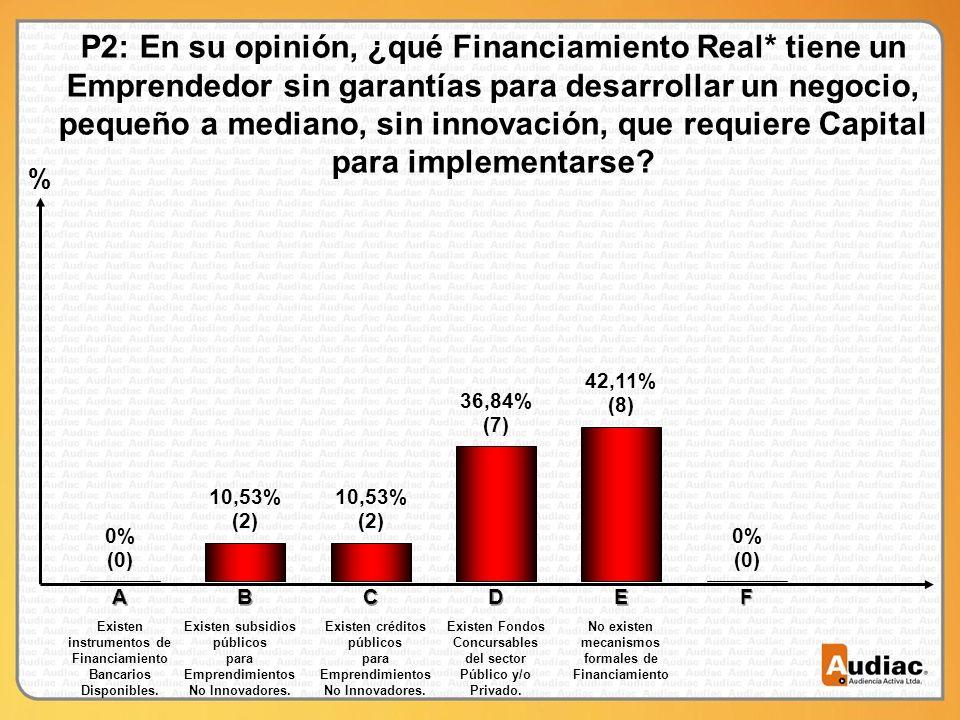 % P2: En su opinión, ¿qué Financiamiento Real* tiene un Emprendedor sin garantías para desarrollar un negocio, pequeño a mediano, sin innovación, que requiere Capital para implementarse.