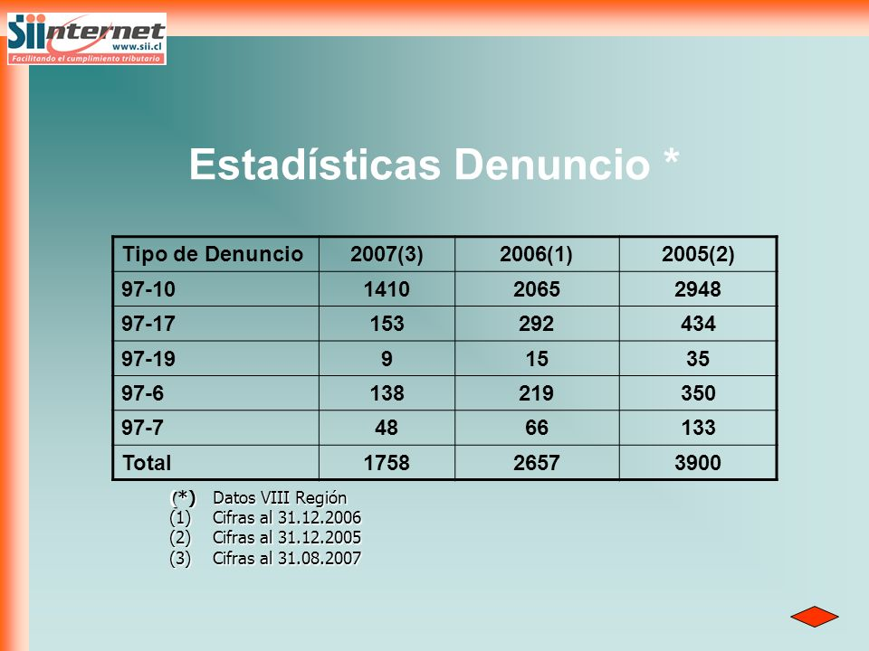 Estadísticas Denuncio * Tipo de Denuncio2007(3)2006(1)2005(2) 97-10141020652948 97-17153292434 97-1991535 97-6138219350 97-74866133 Total175826573900
