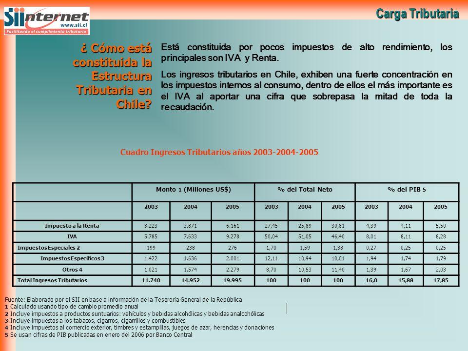 Carga Tributaria ¿ Cómo está constituida la Estructura Tributaria en Chile? Está constituida por pocos impuestos de alto rendimiento, los principales