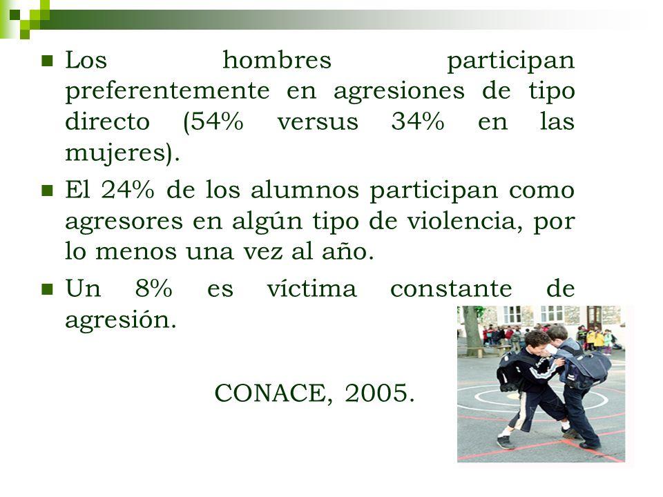 Los hombres participan preferentemente en agresiones de tipo directo (54% versus 34% en las mujeres). El 24% de los alumnos participan como agresores