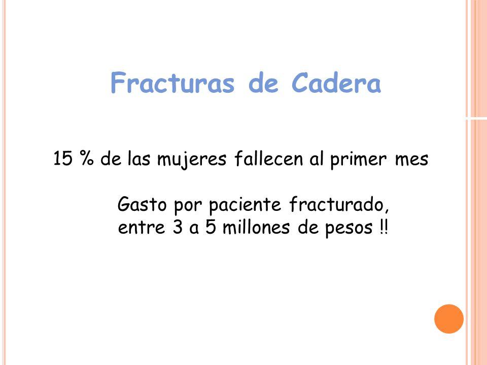 Fracturas de Cadera 15 % de las mujeres fallecen al primer mes Gasto por paciente fracturado, entre 3 a 5 millones de pesos !!