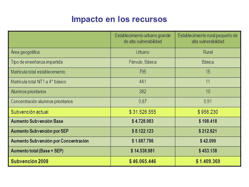 Impacto en los recursos Establecimiento urbano grande de alta vulnerabilidad Establecimiento rural pequeño de alta vulnerabilidad Área geográficaUrban
