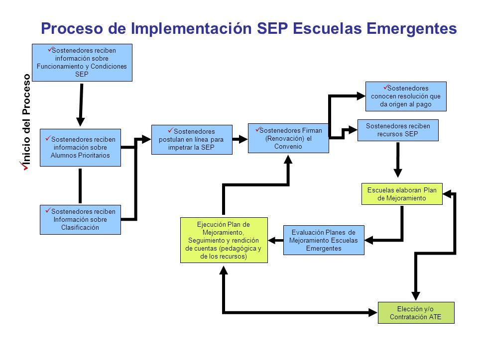 Sostenedores reciben información sobre Alumnos Prioritarios Sostenedores reciben Información sobre Clasificación Sostenedores postulan en línea para i