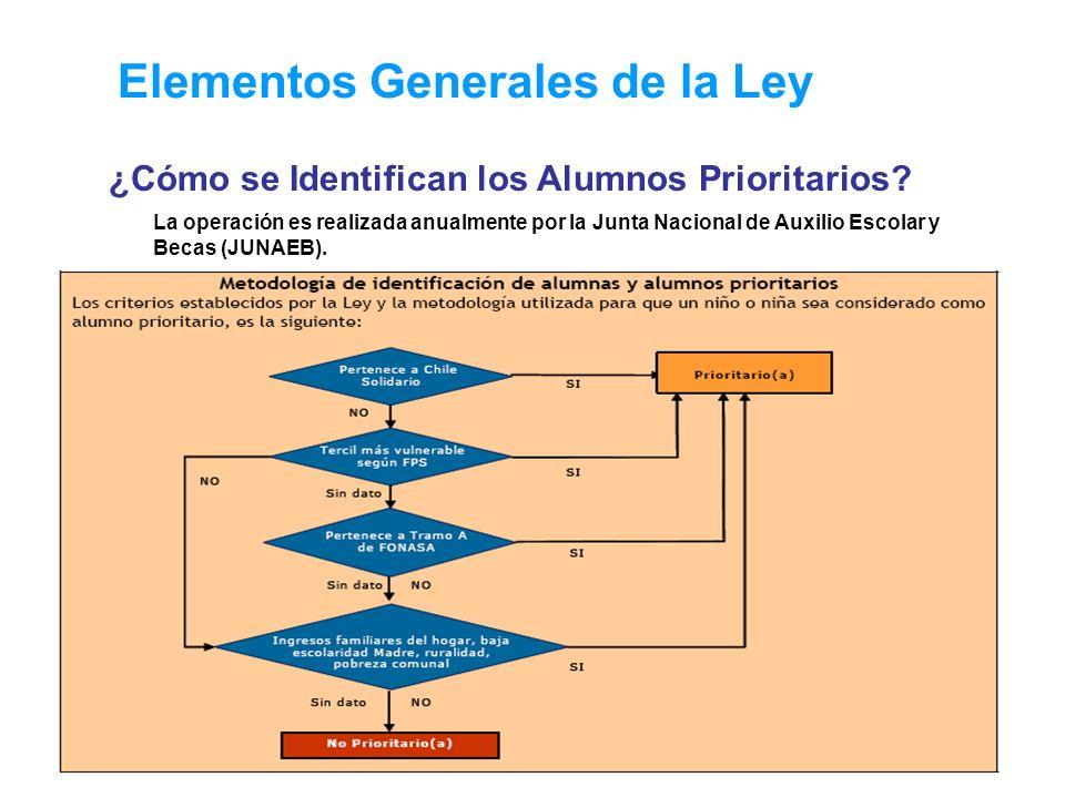 Elementos Generales de la Ley ¿Cómo se Identifican los Alumnos Prioritarios? La operación es realizada anualmente por la Junta Nacional de Auxilio Esc