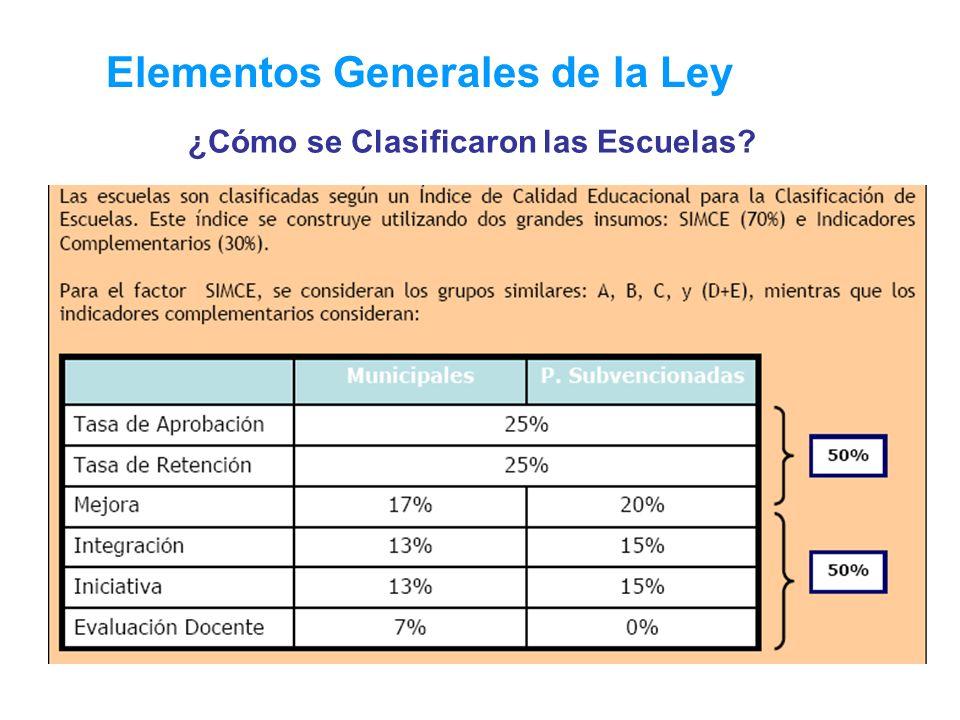 Elementos Generales de la Ley ¿Cómo se Clasificaron las Escuelas?