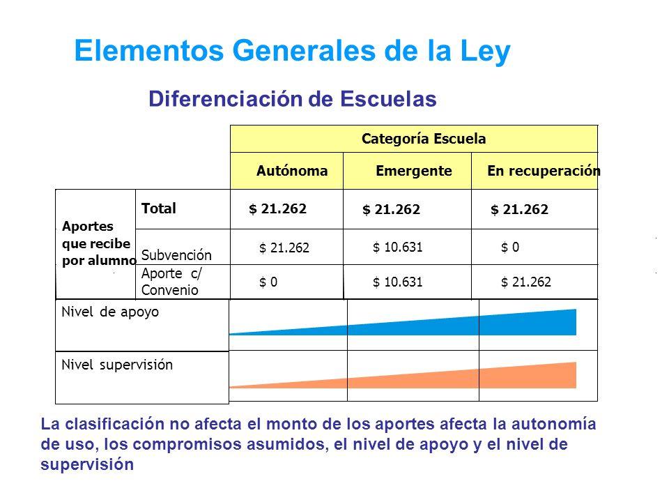 Elementos Generales de la Ley Diferenciación de Escuelas Nivel de apoyo Nivel supervisión Categoría Escuela Autónoma Emergente En recuperación Total $