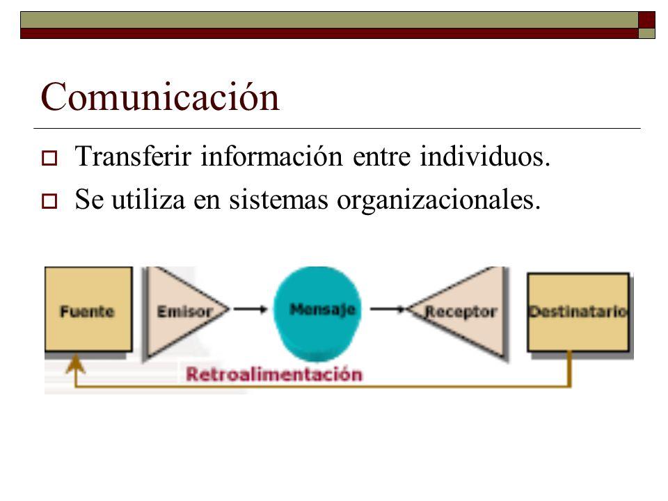 Comunicación Transferir información entre individuos. Se utiliza en sistemas organizacionales.