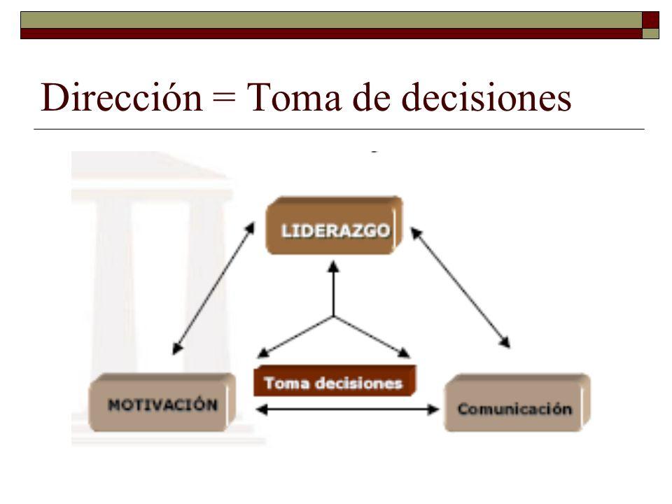 Toma de decisiones Selección curso de acción.Establecimiento de problemas.