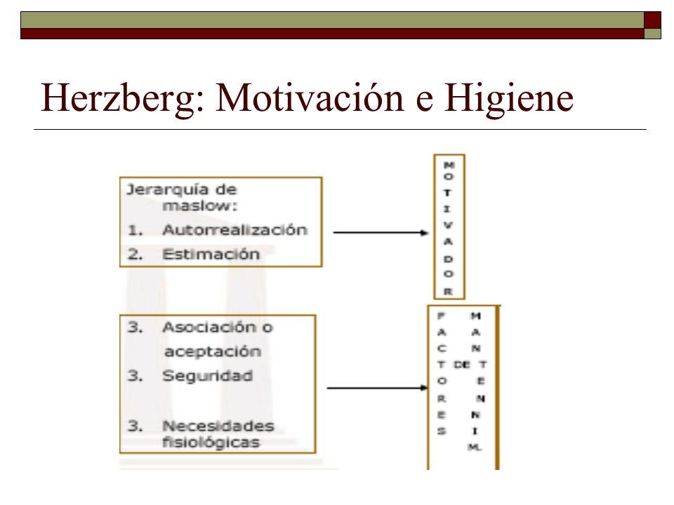 Herzberg: Motivación e Higiene