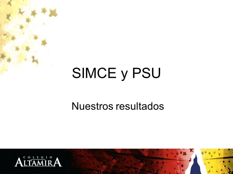 SIMCE y PSU Nuestros resultados