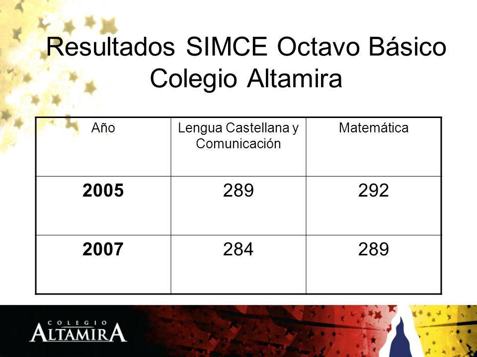 Resultados SIMCE Octavo Básico Colegio Altamira AñoLengua Castellana y Comunicación Matemática 2005289292 2007284289