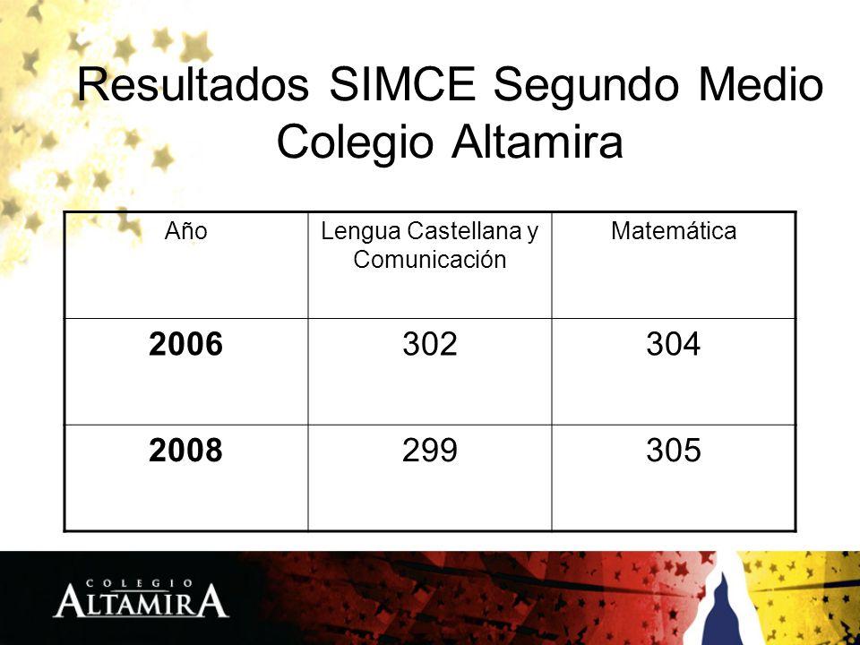 Resultados SIMCE Segundo Medio Colegio Altamira AñoLengua Castellana y Comunicación Matemática 2006302304 2008299305