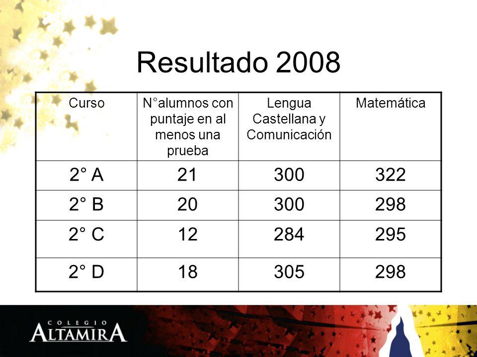 Resultado 2008 CursoN°alumnos con puntaje en al menos una prueba Lengua Castellana y Comunicación Matemática 2° A21300322 2° B20300298 2° C12284295 2°