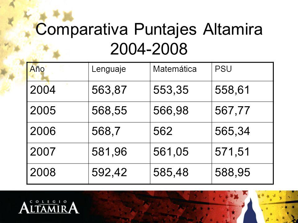 Comparativa Puntajes Altamira 2004-2008 AñoLenguajeMatemáticaPSU 2004563,87553,35558,61 2005568,55566,98567,77 2006568,7562565,34 2007581,96561,05571,51 2008592,42585,48588,95